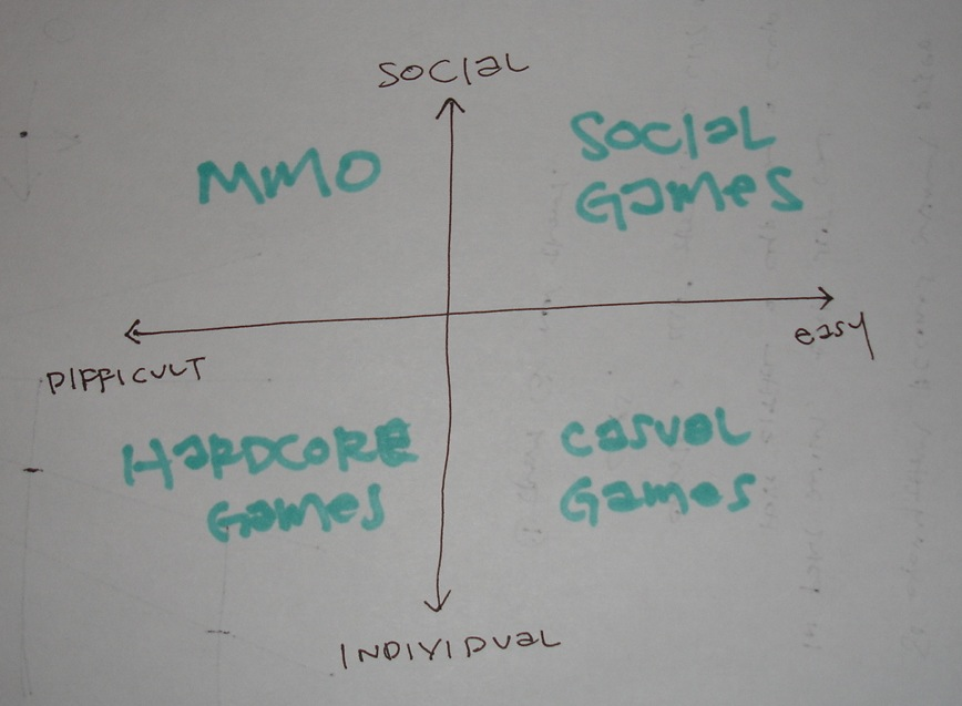Gaming World in Chart Form